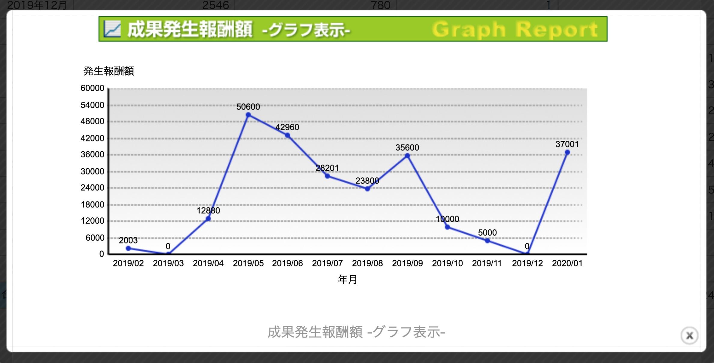 アフィリエイト2019年度(成果発生グラフ)