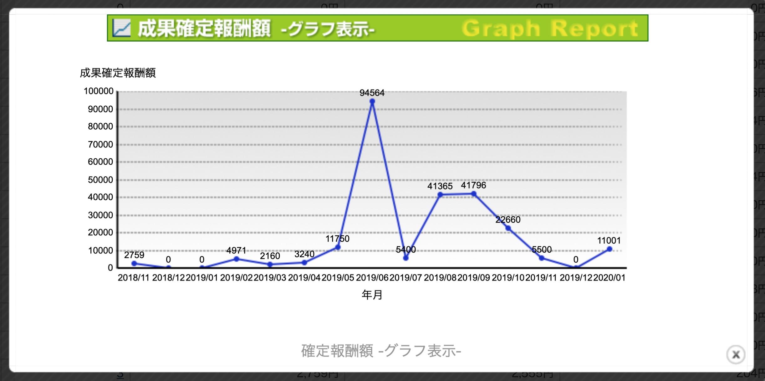 成果確定報酬額グラフ