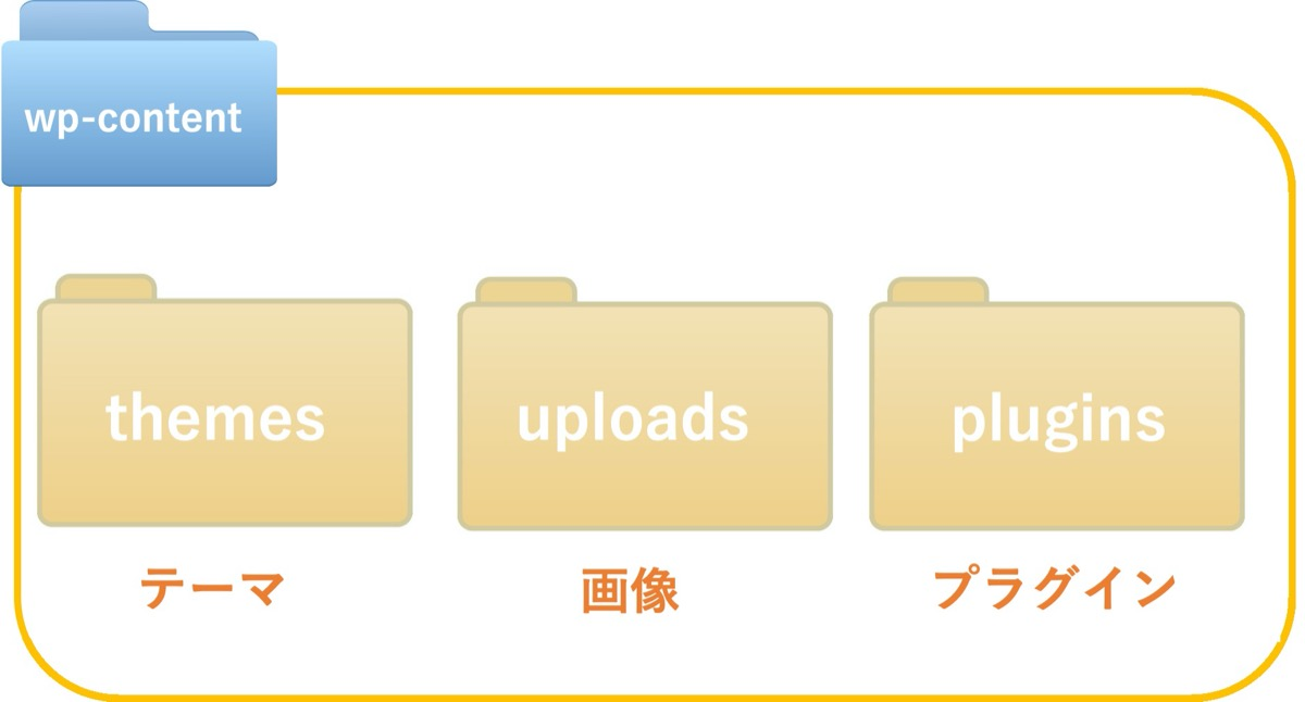 Webサーバー内-フォルダ