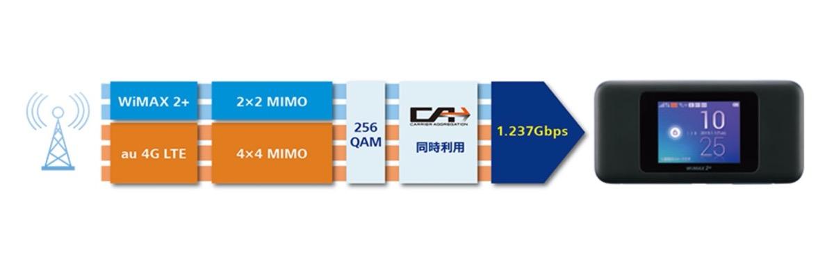 最大通信速度-1.2Gbps