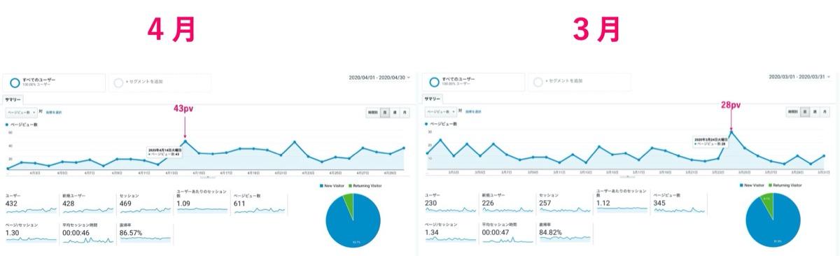 アクセス状況-4月-3月比較