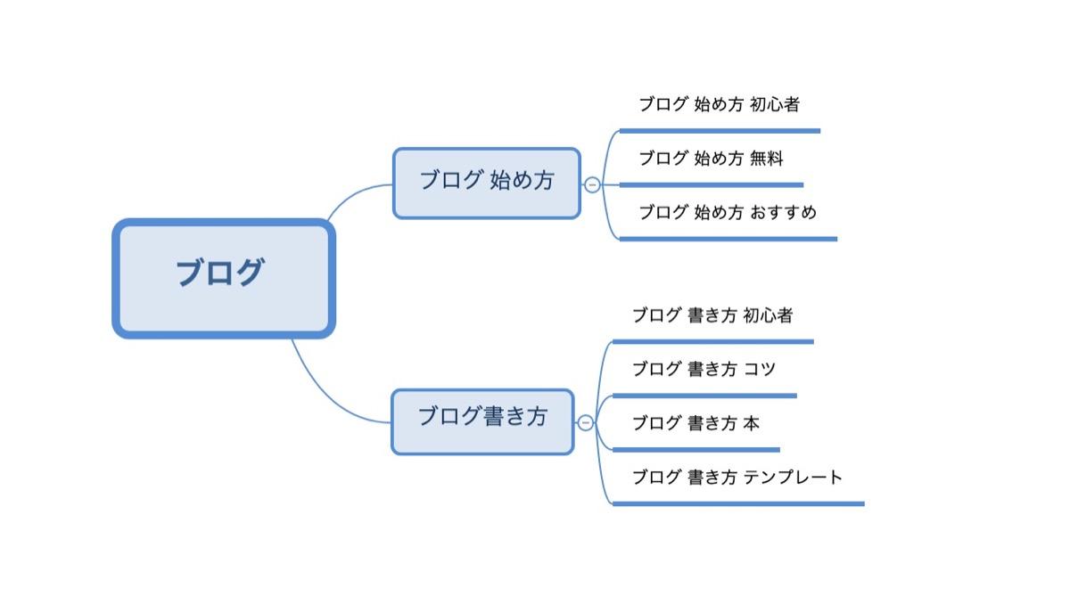 マインドマップ完成図(例)