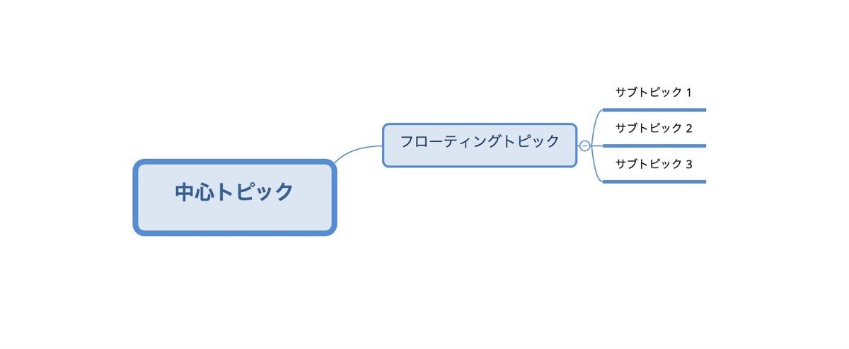 マインドマップ作成