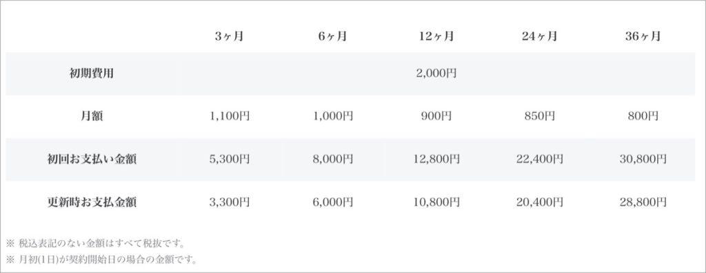 ベーシックプラン-料金表
