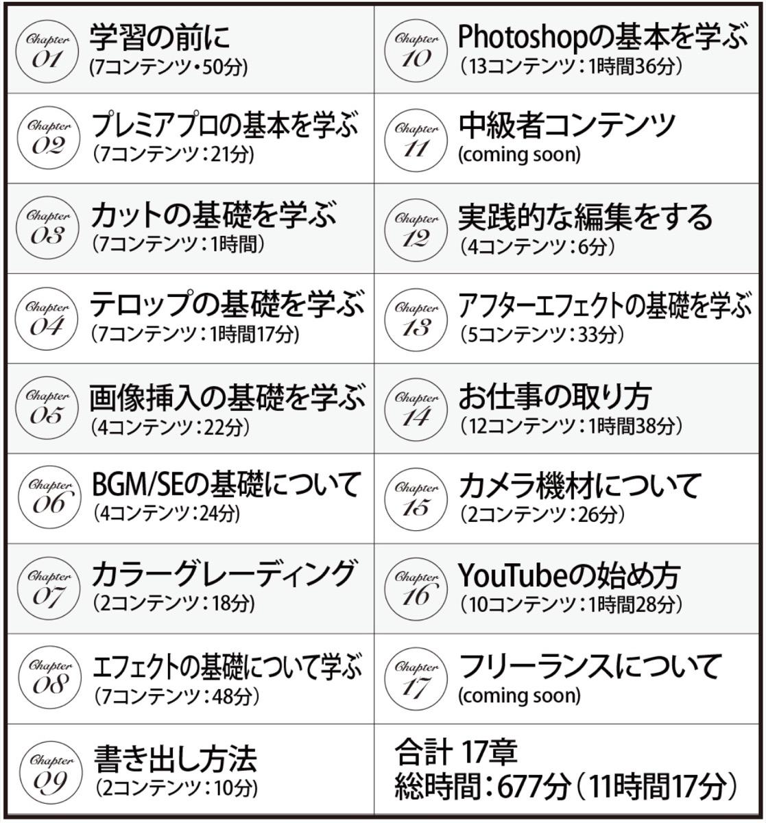 クリエイターズジャパン-学習の内容