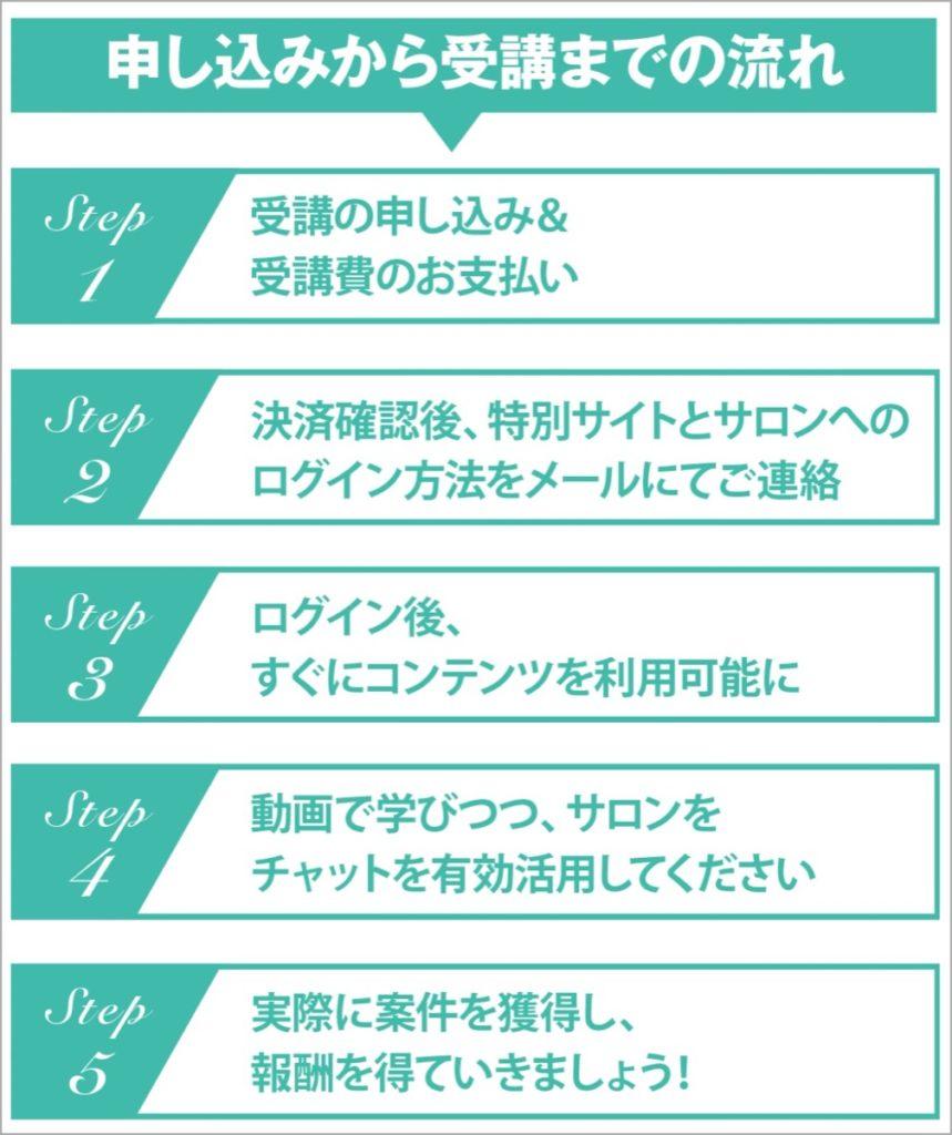 クリエイターズジャパン-申し込み
