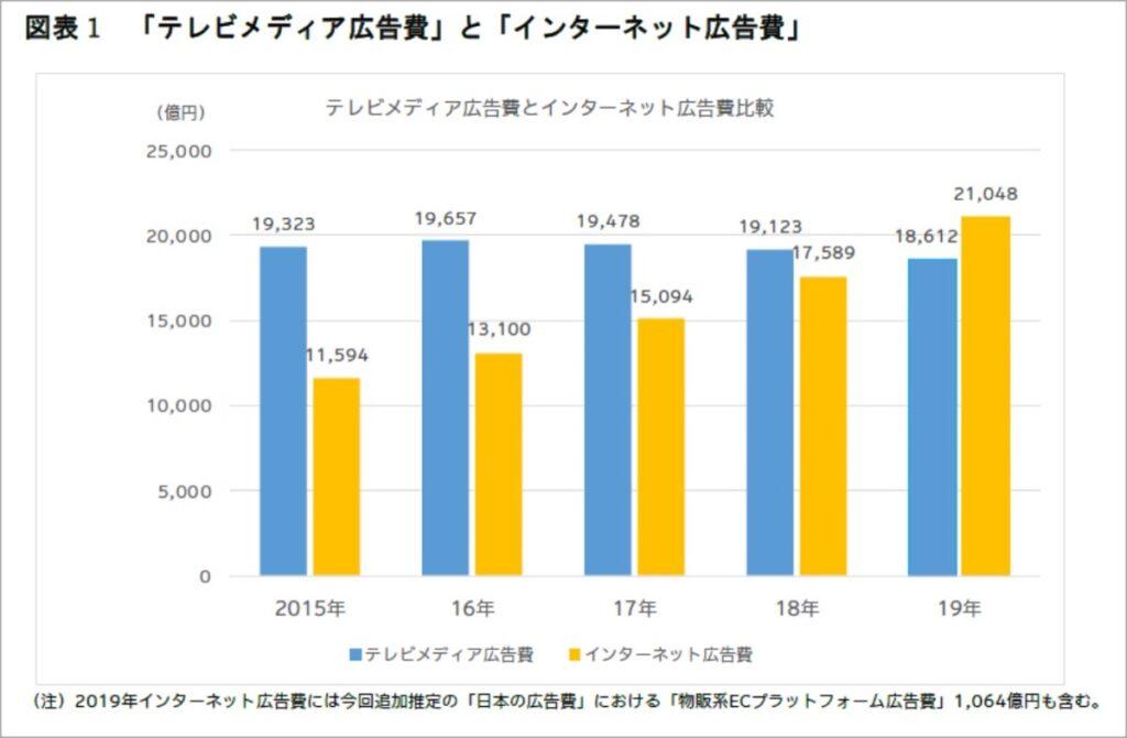 日本広告費