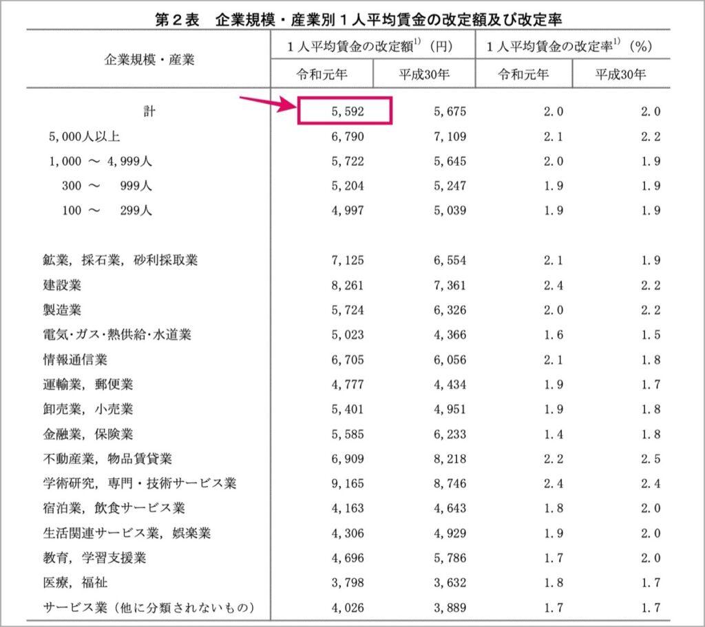 産業別1人平均賃金の改定額