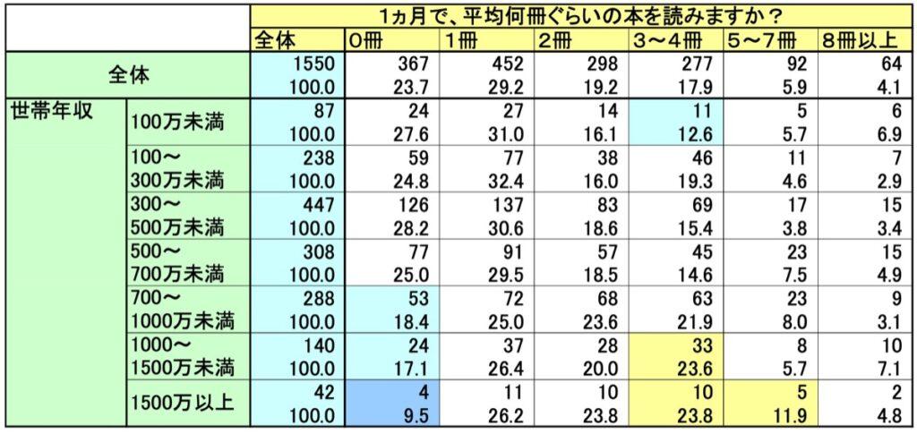 1 カ月間に読む本の平均冊数と世帯年収の関係