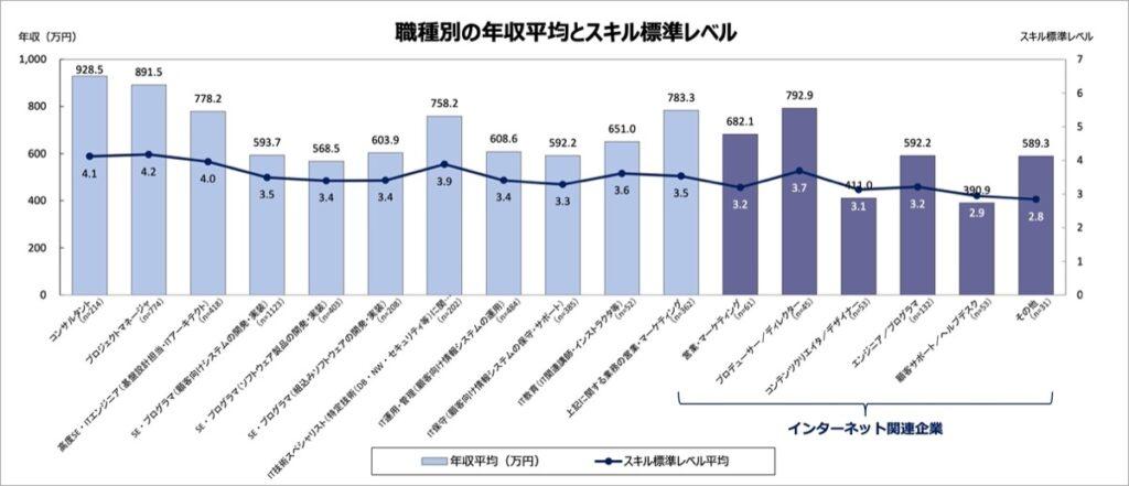 IT-職種別の年収平均とスキル標準レベル