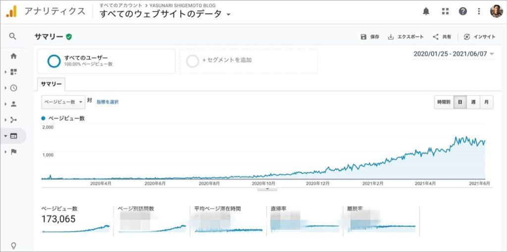500記事(500日)