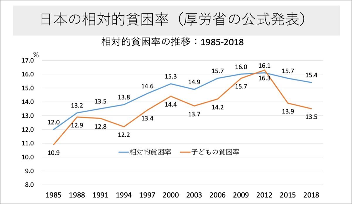 日本の相対的貧困率